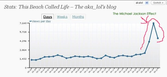 This Beach Called Life - recent daily blog stats
