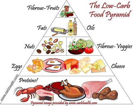 Top  Killer Foods World Health Organization